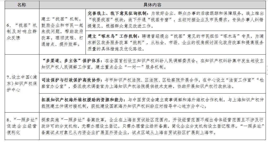 發改地區〔2021〕345號《國家發展改革委關于推廣借鑒上海浦東新區有關創新舉措和經驗做法的通知》